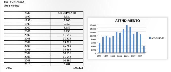 resultados_fortaleza_areamedica