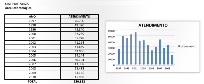 resultados_fortaleza_areaodontologica