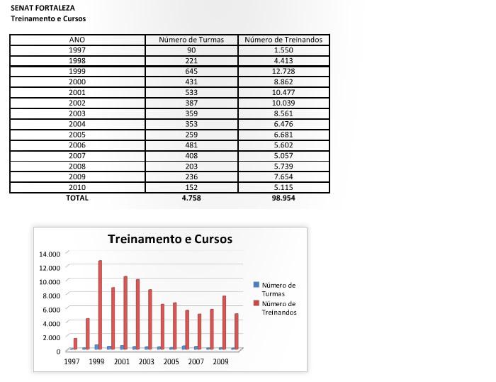 resultados_fortaleza_treinamentosecursos