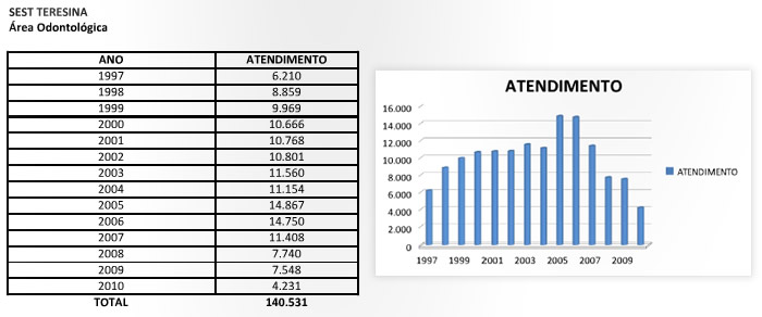 resultados_teresina_areaodontologica