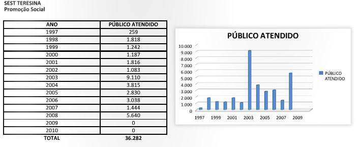 resultados_teresina_promocaosocial