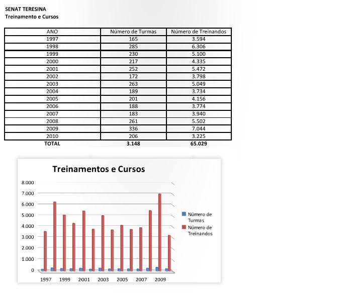 resultados_teresina_treinamentosecursos